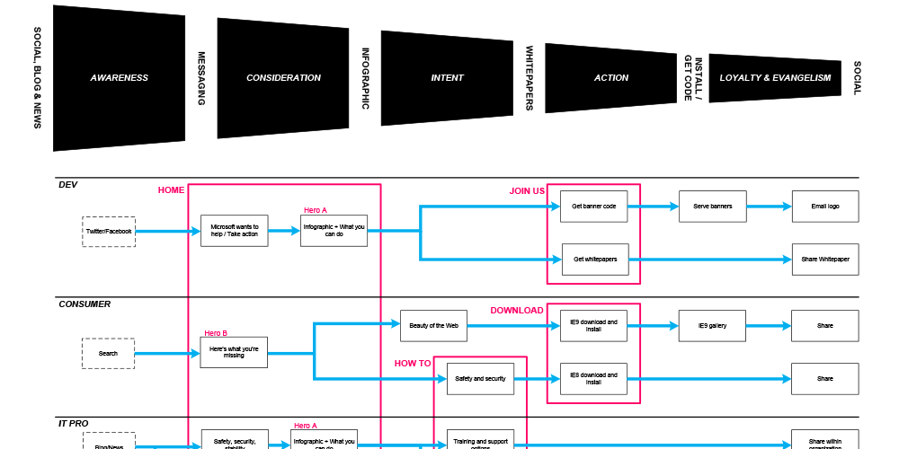 aaron j  louie  ux ninja   seattle  wauser flow diagram  showing stages of engagement   web developers  project details  gt